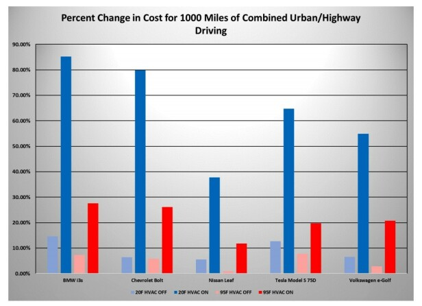 <strong>KONKLUSJON:</strong> Med varmeapparatene skrudd på i -6°C blir kostnaden for en amerikansk BMW i3-sjåfør hele 85 prosent høyere, ifølge AAA-undersøkelsen. Grafikk: AAA