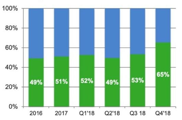 STERKT: Rene elbiler sto for 65 prosent (grønt) av det europeiske salget av ladbare biler, i fjerde kvartal 2018. Grafikk: EV-volumes