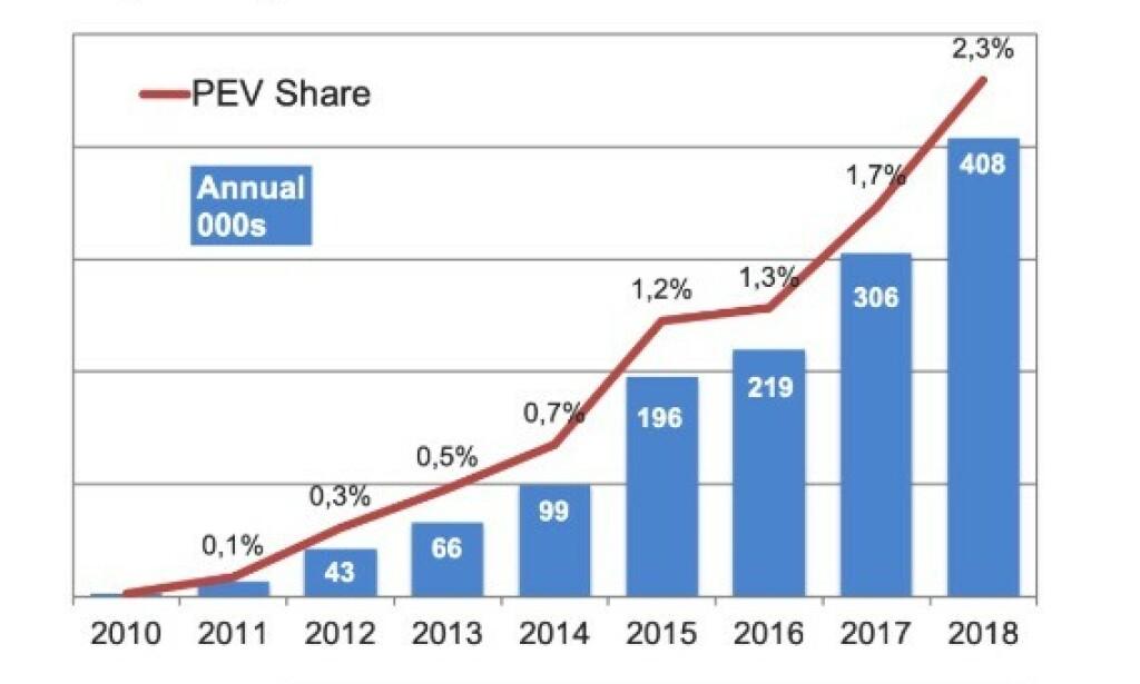 PEKER ÉN VEI: Salget av ladbare biler vokser kraftig i Europa. Grafikk: EV-volumes