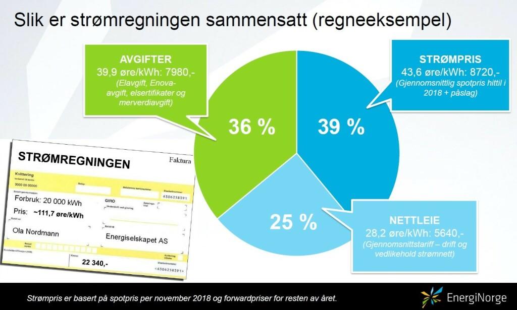 TREDELT: Her ser du hvordan strømregningen er delt inn i strømpris, avgifter og nettleie per november og desember 2018. Foto: skjermdump/Energi Norge.