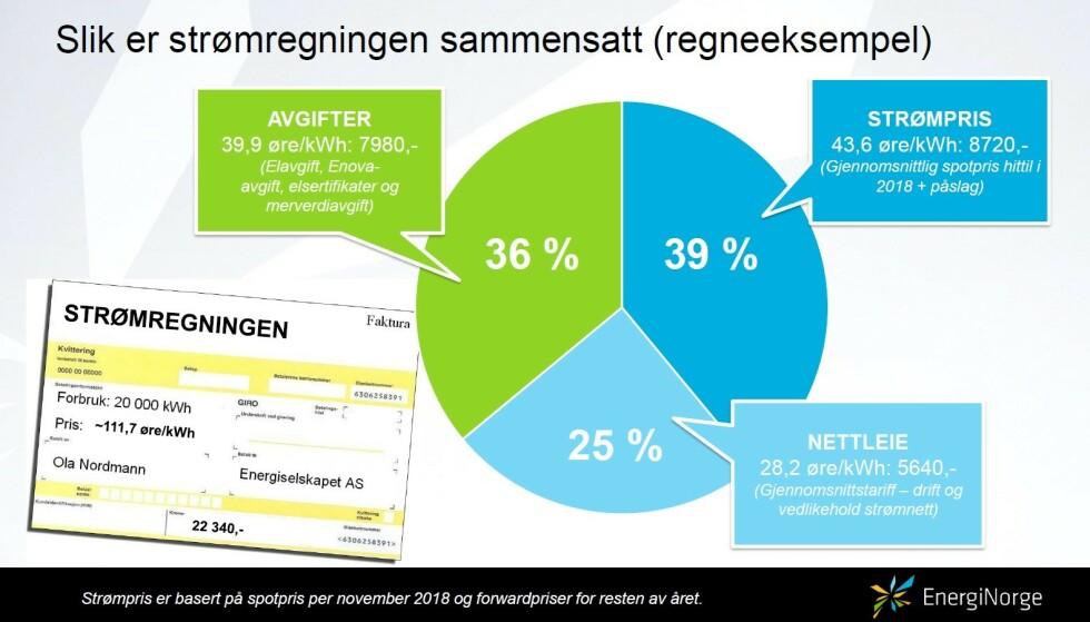 <strong>TREDELT:</strong> Her ser du hvordan strømregningen er delt inn i strømpris, avgifter og nettleie per november og desember 2018. Foto: skjermdump/Energi Norge.