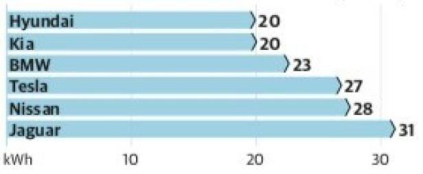 Forbruket (kWt/10 mil) vi oppgir her er kalkulert ut i fra målt kapasitet på batteriet og de verdiene vi fikk under testen. Vi har tatt bort oppvarmingsperioden i starten av testen, slik at forbruket indikerer det du vil kunne ha i minus 11 grader, med en gjennomsnittshastighet på 80 km/t på landeveien.