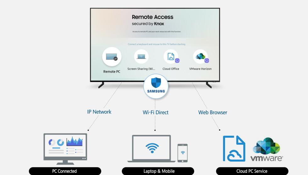 KRYPTERT: Oppkobling kan skje på flere forskjellige måter, alle av dem er kryptert for å unngå at uvedkommende kan fange opp datatrafikken. Illustrasjon: Samsung