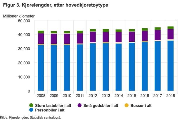 Så mange er det som egentlig kjører elbil i Norge