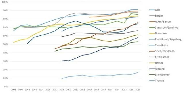 FÆRRE PIGGER I BYENE: Grafen viser den markante økningen den piggfrie vinterdekk-andelen har hatt i Norge siden begynnelsen av 2000-tallet. Kilde: Vegvesenet