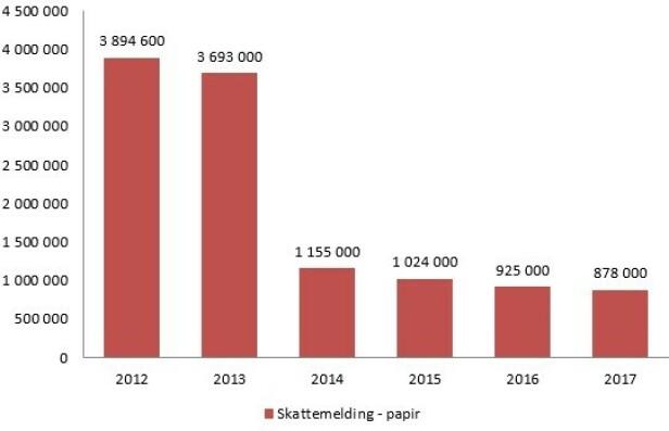 MINDRE PAPIR: Det har vært en kraftig nedgang i antall skattemeldinger på papir de siste årene, og Skatteetaten forventer ytterligere nedgang i år. Foto: skjermdump.