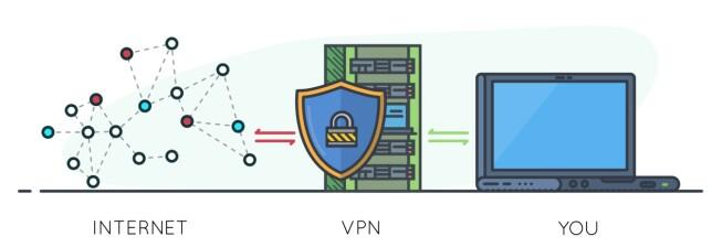 Bruker du VPN, går all nettrafikken din kryptert via en VPN-tjener. Illustrasjon: Sky Vectors / Shutterstock / NTB Scanpix