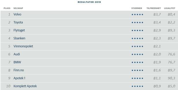 TOPP TI: Norsk Kundebarometer måler kundetilfredshet og lojalitet på en skala fra 0 til 100, der 0 er dårligst og 100 er best. Bedrifter som får mindre enn 60 kundetilfredshetspoeng, har klart misfornøyde kunder, mens de med mer enn 80 poeng, lykkes med å gjøre kundene sine fornøyde. Foto: skjermdump/BI.