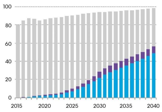 MILEPÆL 2040: Grafen viser antall millioner biler - fordelt på diesel- og bensinmotorer (grå), hybrid-motorer (lilla) og rene elektriske motorer (blå) - fra 2015 til og med 2040, slik Bloomberg New Energy Finance (BNEF) spår det. Kilde: BNEF