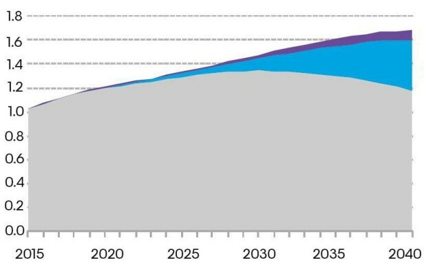 GÅR SAKTERE: Selv om nybilsalget vil være preget av elektriske biler i 2040, vil det naturligvis ta lenger tid før jordas bilflåte blir dominert av biler med elektrisk batteri. Likevel viser prognosen at 30 prosent av flåten vil ha en form for elektrisk motor - en stor vekst i forhold til dagens 0,5 prosent. Hybridbiler er lilla, rene elbiler blå, mens biler drevet av bensin/diesel er grå. Kilde: BNEF