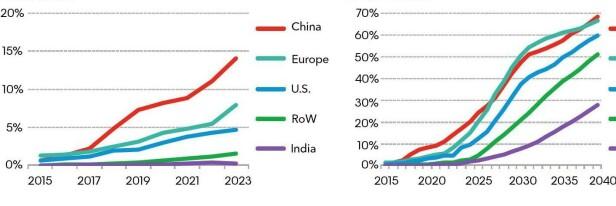 KINA TAS IGJEN: Slik vil markedsandeøene av biler med elektrisk motor (hybrid+elbil) være i de forskjellige markedene på kort og lang sikt, ifølge BNEF. Kina er rød, Europa (EU, EØS og Sveits) mintgrønn, USA blå, India lilla, mens resten av verden er grønn. Kilde: BNEF