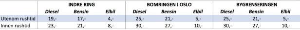 Tabellforklaring: Tabellen viser hva det koster å kjøre gjennom de tre bomringene i Oslo. *=Rushtid er mellom klokka 06.30 og 09.00, samt mellom klokka 15.00 og 17.00. Fortsatt blir det dyrere med diesel- enn bensinbil, mens elbiler nå må betale litt. Trykk på tabellen for større versjon. Kilde: Fjellinjen