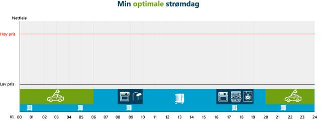 DAGEN I MORGEN: Denne illustrasjonen viser, derimot, hvordan du bør jevne ut strømforbruket ditt og slik få lavere nettleie og spare samfunnet for dyre investeringer i strømnettet. Foto: Energi Norge/skjermdump.
