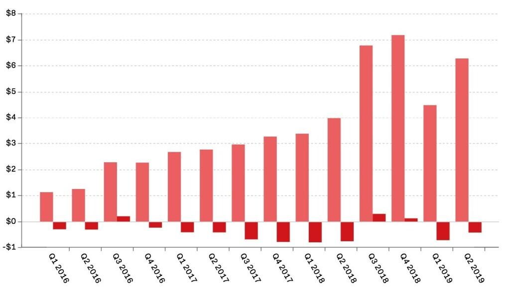 TAPER PENGER: Slik har kvartalstallene til Tesla vært siden 2016. Tallene er i millarider amerikanske dollar. Rosa søyler viser inntekter og rød søyler fortjeneste/tap. Kilde: Tesla/The Verge