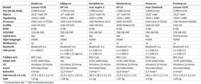 image: De beste PC-tilbudene