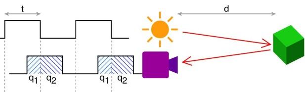 Forenklet illustrasjon av hvordan et TOF-kamera fungerer. Avstanden beregnes ut fra hvor lang tid lyset bruker på å returnere til kameraet. Foto: Wikimedia Commons, CC-BY-SA