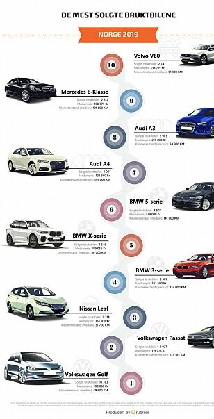 Disse bruktbilene er lettest å selge- og disse er verst å bli kvitt