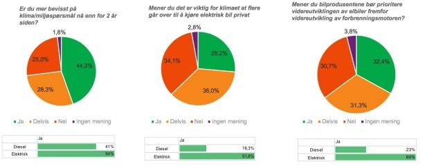 MER BEVISSTE: Totalt 72,6 prosent er enig eller delvis enig om at de er blitt mer opptatt av klimaet. kilde: KANTAR