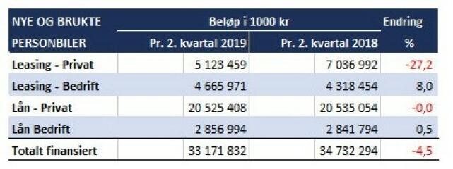 Kilde: Finansieringsselskapenes Forening (FINFO) / Bilnytt.no