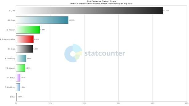 Drøyt halvparten av norske Android-brukere har den nyeste versjonen installert, ifølge tall fra Statcounter. Foto: Trend Micro