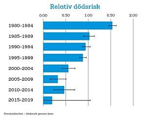 DØDSRISIKO: Slik illustrerer Folksam risiko-utviklingen for å dø i bil. Kilde: Folksam