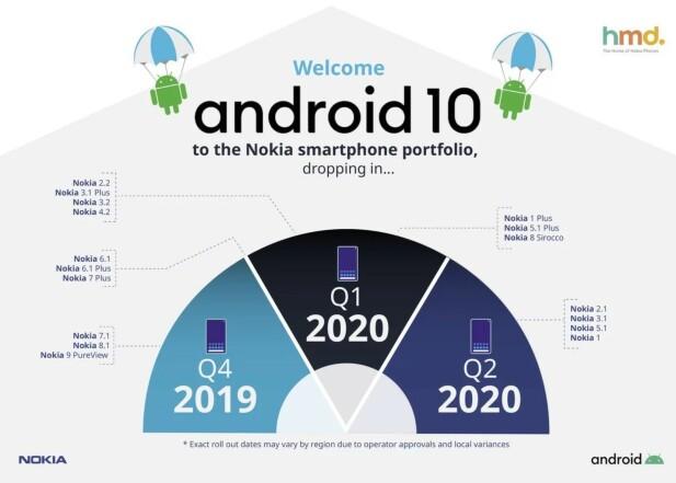 Hvilke telefoner blir oppdatert?