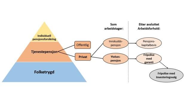 FRIPOLISE: Denne illustrasjonen viser hvem som har fripoliser. Foto: Finansportalen/skjermdump.
