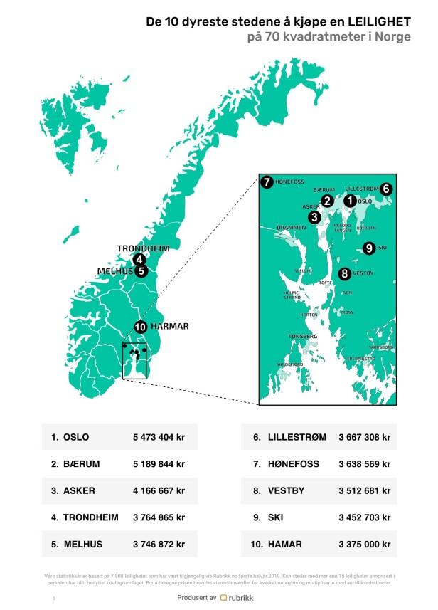 Grafikk: rubrikk.no