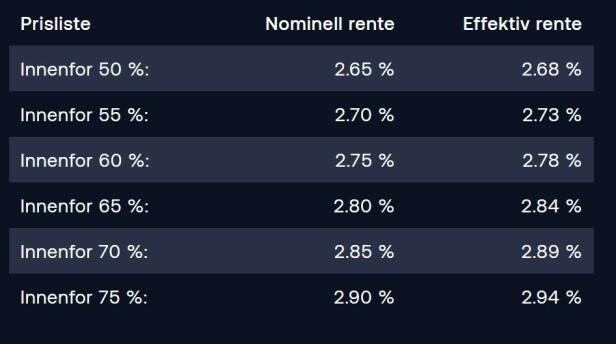 RENTESTIGE: Bulder Bank opererer med boliglån innenfor mellom 75 og 50 prosent, og justerer ned renta etter hvert som kundens belåningsgrad går nedover. Foto: skjermdump.