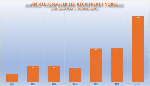 NY REKORD: Etter tredje kvartal i år endte Tesla på 16689 nybilregistreringer i Norge. Det er allerede nesten det dobbelte av fjoråret, til tross for at fjerde kvartal står igjen. Trykk på grafen for fullskjerm-utgave. Kilde: Opplysningsrådet for veitrafikken (OFV)