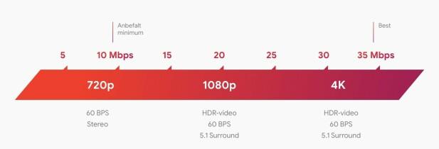Her ser du krav til nettverkshastighet når du skal strømme spill fra Stadia. Foto: Google