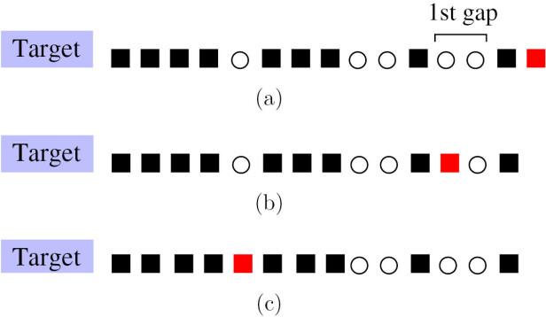 TRE «PERSONLIGHETER»: Illustrasjonen viser de forskjellige parkeringsstrategiene for samme situasjon ved parkeringsplassen, med målet (inngangen) til venstre: (a) ydmyk, (b) forsvarlig og (c) optimistisk. Den røde firkanten viser den nylig parkerte bilen. Kilde: Iopscience