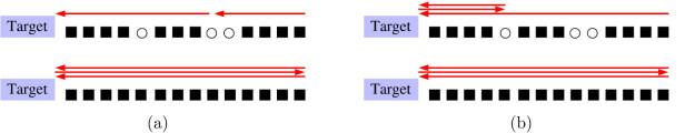 HVA ER BEST? Illustrasjonen viser «prisen» for å parkere for (a) en forsvarlig og (b) en optimistisk sjåfør, hvor ledige plasser (øverste linje) og full parkeringsplass (nedeste linje). Illustrasjon: Iopscience