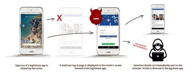I det man trykker på appen, byttes den ut med en falsk innloggingsskjerm slik at brukernavn og passord gis bort til uvedkommende. Foto: Promon