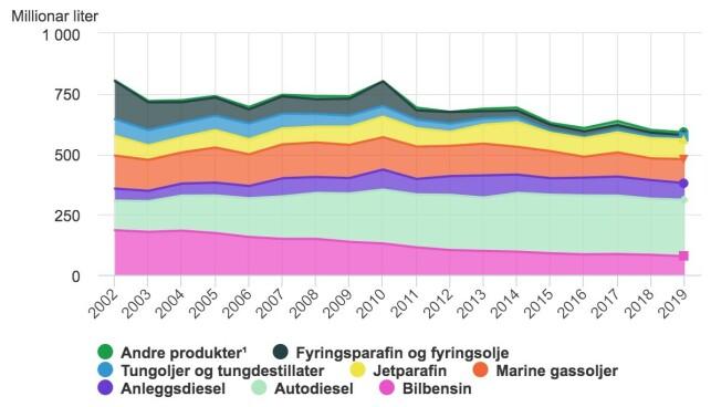 Kilde: Salg av petroleumsprodukt, Statistisk sentralbyrå
