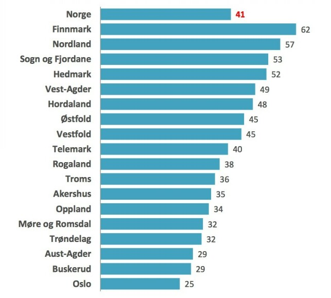 NEDGANG: Totalt i Norge har refleksbruken gått ned fra 44 til 41 prosent i Norge, fra 2018. Nordmenn i Finnmark og Nordland er flinkest, mens folk i hovedstaden er desidert dårligst i refleksbruk. Kilde: Trygg Trafikk