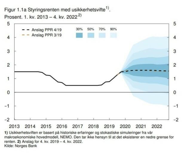 HOLDER SEG HER: Norges Bank illustrerer uendret styringsrente de neste årene (stiplet linje), men det er noe usikkerhet både på opp- og nedsiden. Foto: skjermdump.