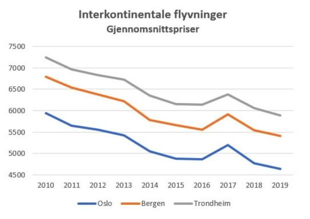 Kilde: Norsk Flyprisindex