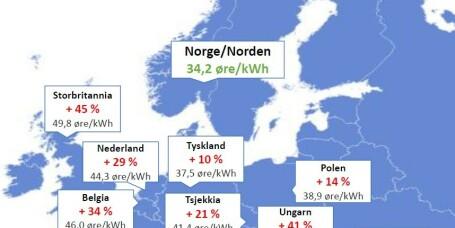 Derfor har vi Europas laveste strømpriser