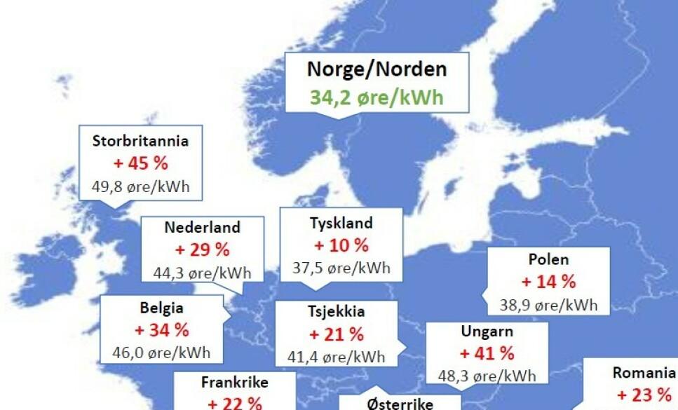 EUROPAMESTER: Norge går av som «europeisk mester i lave strømpriser» . Les hvorfor i saken under. Illustrasjon: Energi Norge