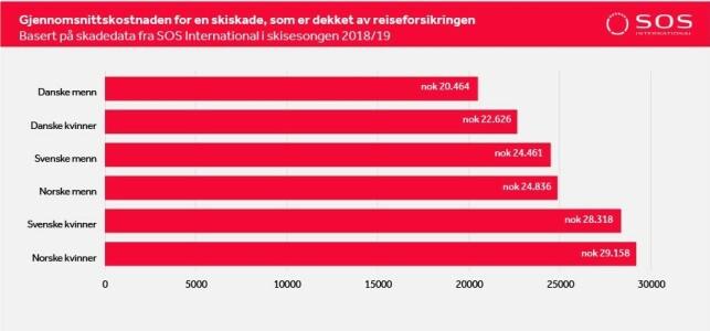 SKADEPRIS: Norske kvinner har de dyreste skiskadene i gjennomsnitt, selv om menn skader seg mer i antall. Foto: skjermdump.