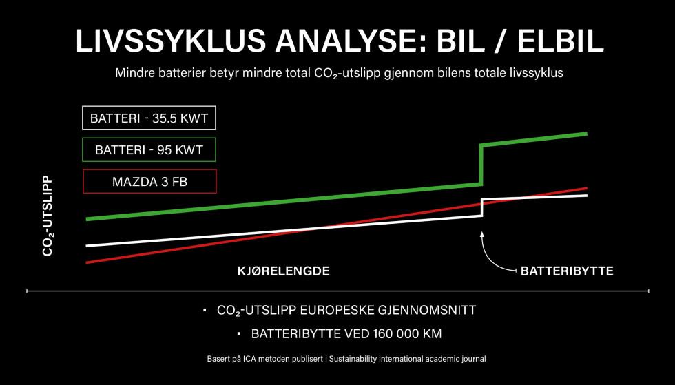 MINDRE = MER: Mazda konkluderte med at mindre batterier er mer miljøvennlig. Illustrasjon: Mazda / Jamieson Pothecary