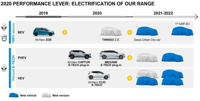 KOMMER: Slik ser Renault og Dacias hybrid- og elbil-planer ut for de kommende årene. Illustrasjon: Renault