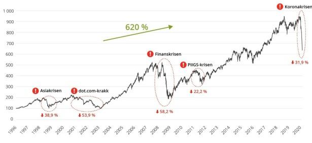 KRISESVINGNINGER: Denne grafen viser hvordan markedet svinger, både opp og ned. Som du ser, har det for vane å stabilisere seg og øke igjen etter kriser. Kilde: Storebrand.