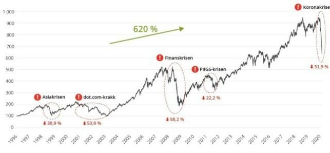 KRISESVINGNINGER: Grafen viser hvordan markedet svinger. Det har for vane å stabilisere seg og øke igjen etter kriser. Trykk på bildet for å se det større. Kilde: Storebrand.