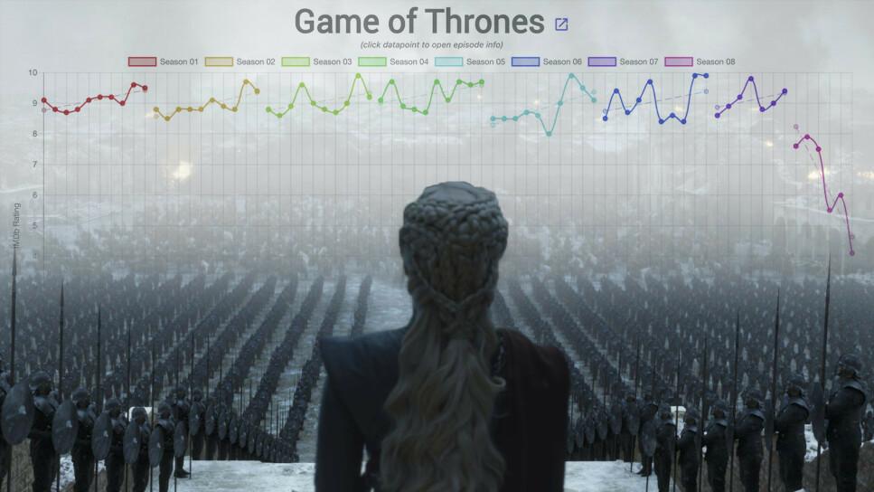 TAPER SEG: Game of Thrones' siste sesong er ikke like godt likt som resten av serien. Foto: HBO/Pål Joakim Pollen