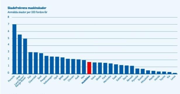 <strong>STORE FORSKJELLER:</strong> Tabellen viser antall skader per 100 biler på veien per år. Totalt har ekspertene sett på innrapporterte skader på 10.000 biler i 2018.