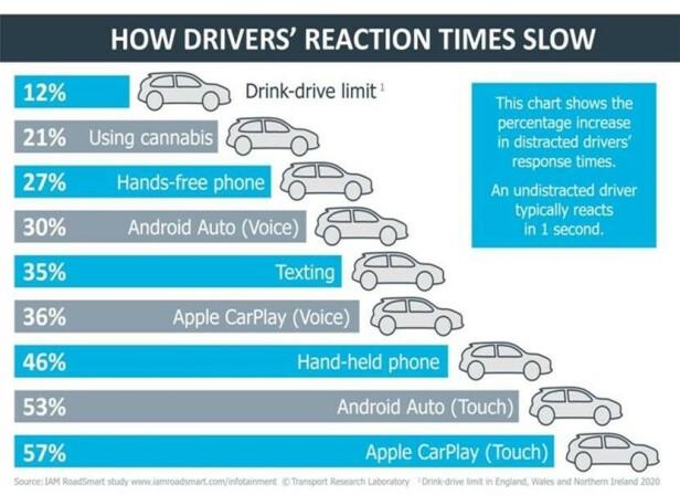 Studien viser prosentvis økning i reaksjonstid til distraherte førere. Foto: IAM RoadSmart