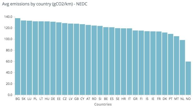 NORGE BEST: Tabellen viser snittutslipp av CO₂ per kilometer fra nye personbiler solgt i de europeiske landene i 2019. Kilde: EEA