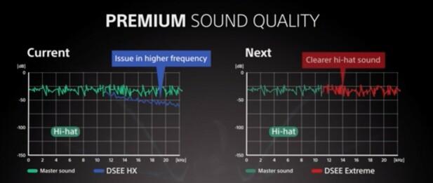 DSEE Extreme bruker såkalt «Edge AI» for å gjenskape delene av lydbildet som har forsvunnet i komprimeringen av musikken.